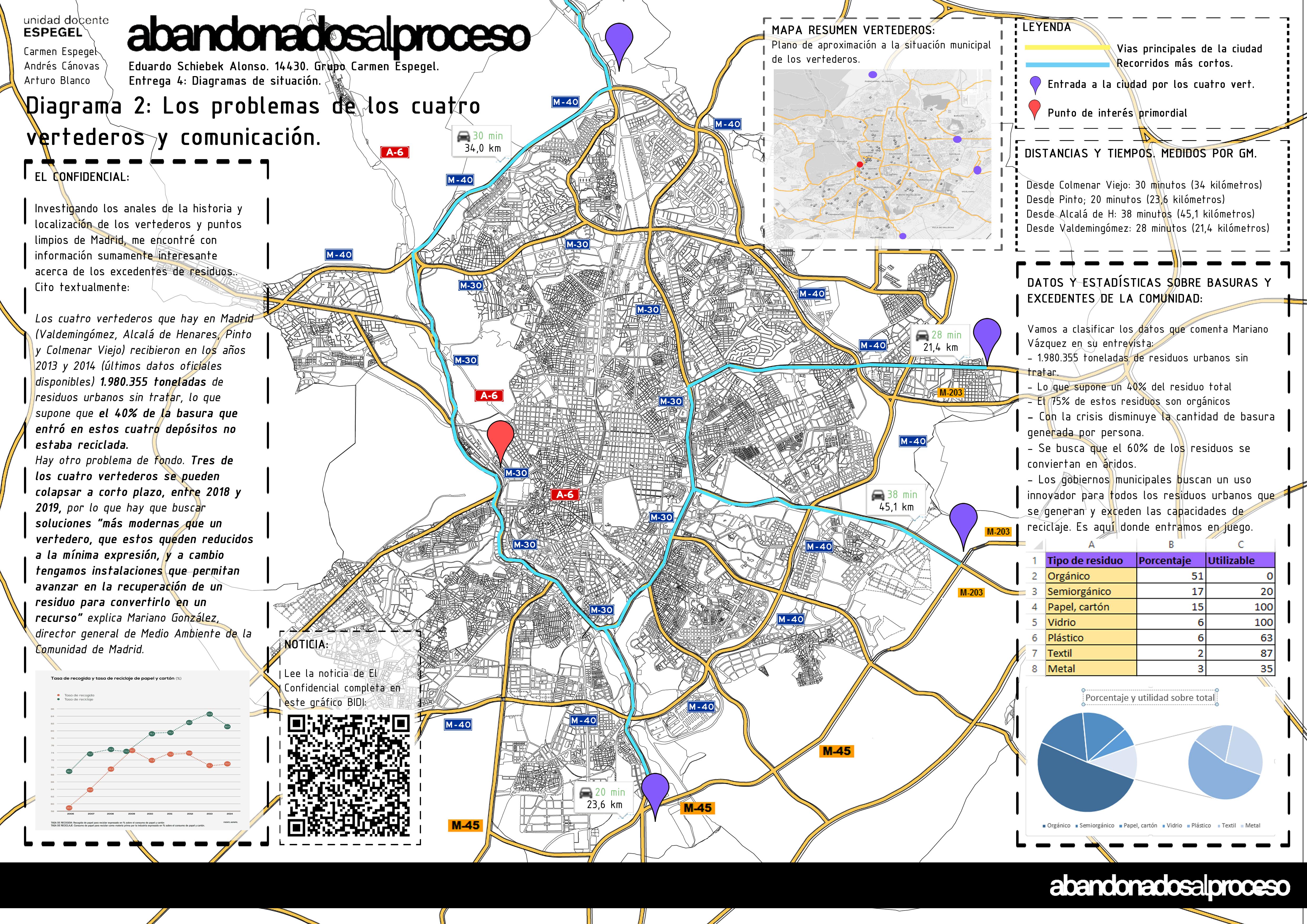 2 Mapa de distritos y vertederos