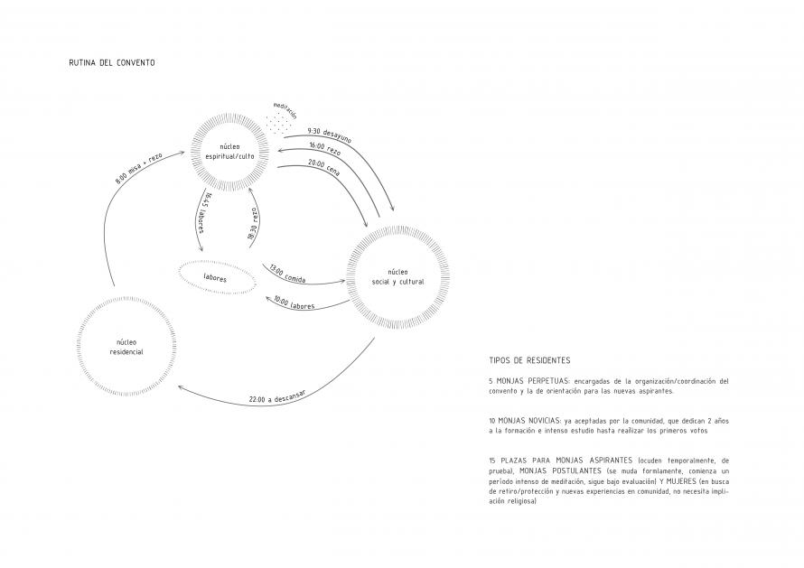 diagrama HORARIO